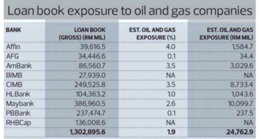 Property Bank loan oil and gas sector
