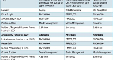 Property price malaysia Kuala Lumpur Klang Valley